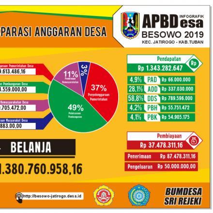 Album : APBDESA BESOWO T.A 2019